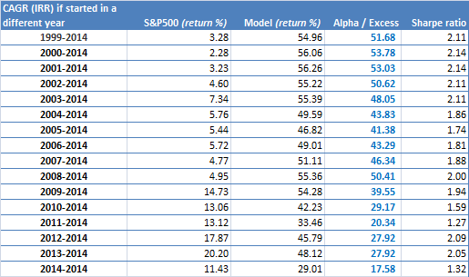 Multiple factors - All - Hedged - Performance diff years