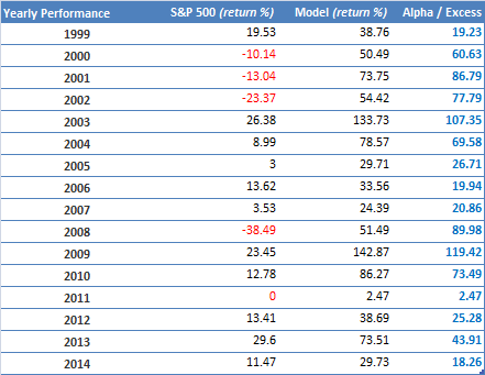 Multiple factors - All - Hedged - Performance