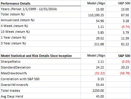 Multiple factors - All - Hedged - Statistical details