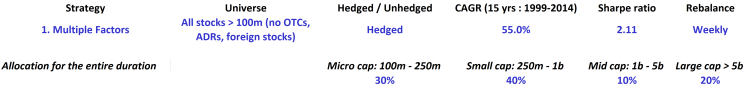 Multiple factors - All - Hedged - table