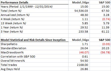 Multiple factors - All - Unhedged - Statistical details