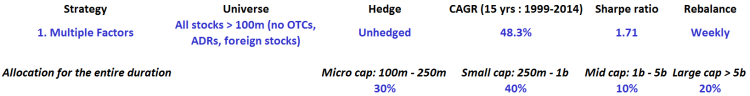 Multiple factors - All - Unhedged - table