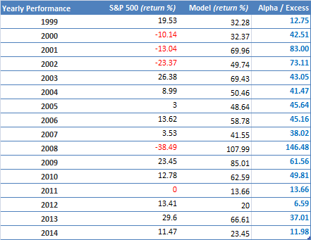Multiple factors - Russell 2000 - Hedged - Performance