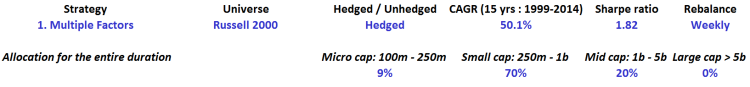 Multiple factors - Russell 2000 - Hedged - table