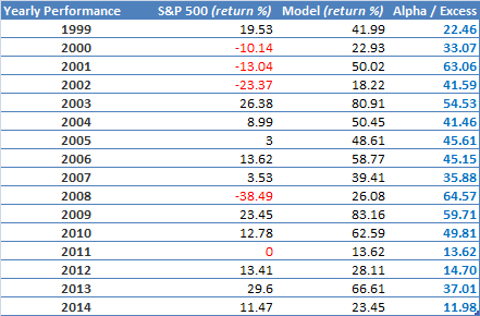 Multiple factors - Russell 2000 - Unhedged - Performance
