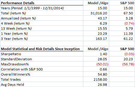 Multiple factors - Russell 2000 - Unhedged - Statistical details