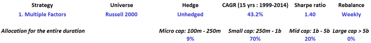 Multiple factors - Russell 2000 - Unhedged - table
