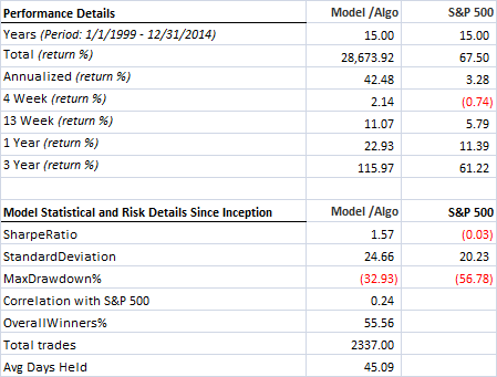 Multiple factors - Russell 3000 - Hedged - Statistical details