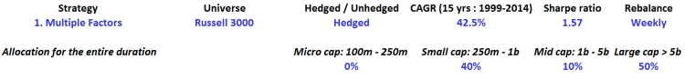 Multiple factors - Russell 3000 - Hedged - table