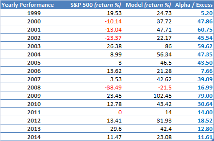 Multiple factors - Russell 3000 - Unhedged - Performance