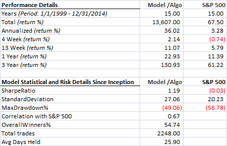 Multiple factors - Russell 3000 - Unhedged - Statistical details