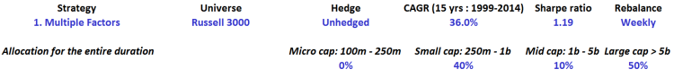 Multiple factors - Russell 3000 - Unhedged - table
