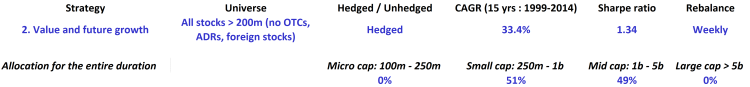 Value and Future growth - All - Hedged - table