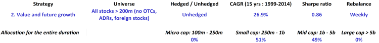 Value and Future growth - All - Unhedged - table