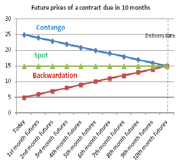 Contango Backwardation