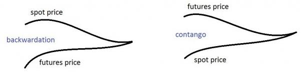 Contango bckwardation