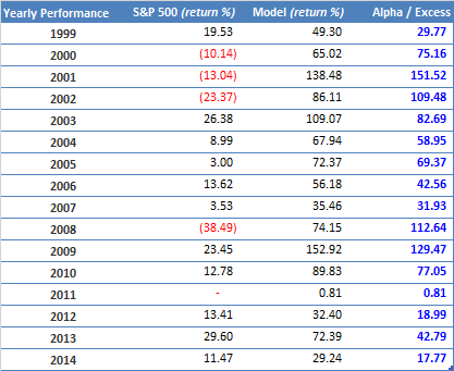 Annual Performance MF 100+ hedged