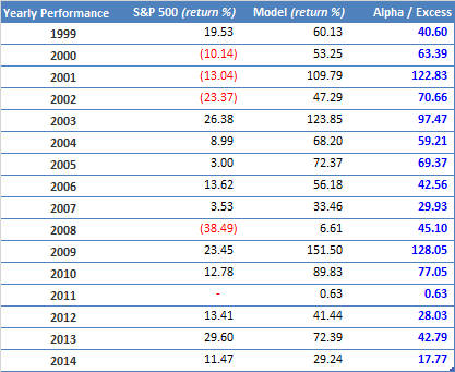 Annual Performance MF 100+ unhedged