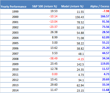 Annual Performance MF 700+ hedged