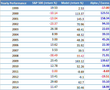 Annual Performance MF S&P1500 hedged