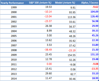 Annual Performance MF S&P1500 unhedged