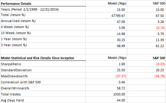 Stats MF S&P1500 hedged